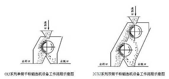 产品名称:3CXJ系列干粉永磁磁选机 产品编号:14323-823 产品型号:3CXJ系列干粉永磁磁选机 出品单位:潍坊沃森重工有限公司 3CXJ系列干粉永磁磁选机整机简述及性能特点: CXJ系列干粉永磁磁选机是一种从干性粉料中连续自动除铁的磁选设备。CXJA系列(从单筒到四筒)是适用于细粉连续除铁的磁选设备,物料粒度要求10mm以下。CXJB系列(从单筒到双筒)是适用于颗粒状、小块状物料连续除铁的磁选设备,物料粒度要求150mm以下。其内部采用独特的磁路设计,由高性能永磁王钕铁硼材料作为磁源,磁场强、吸